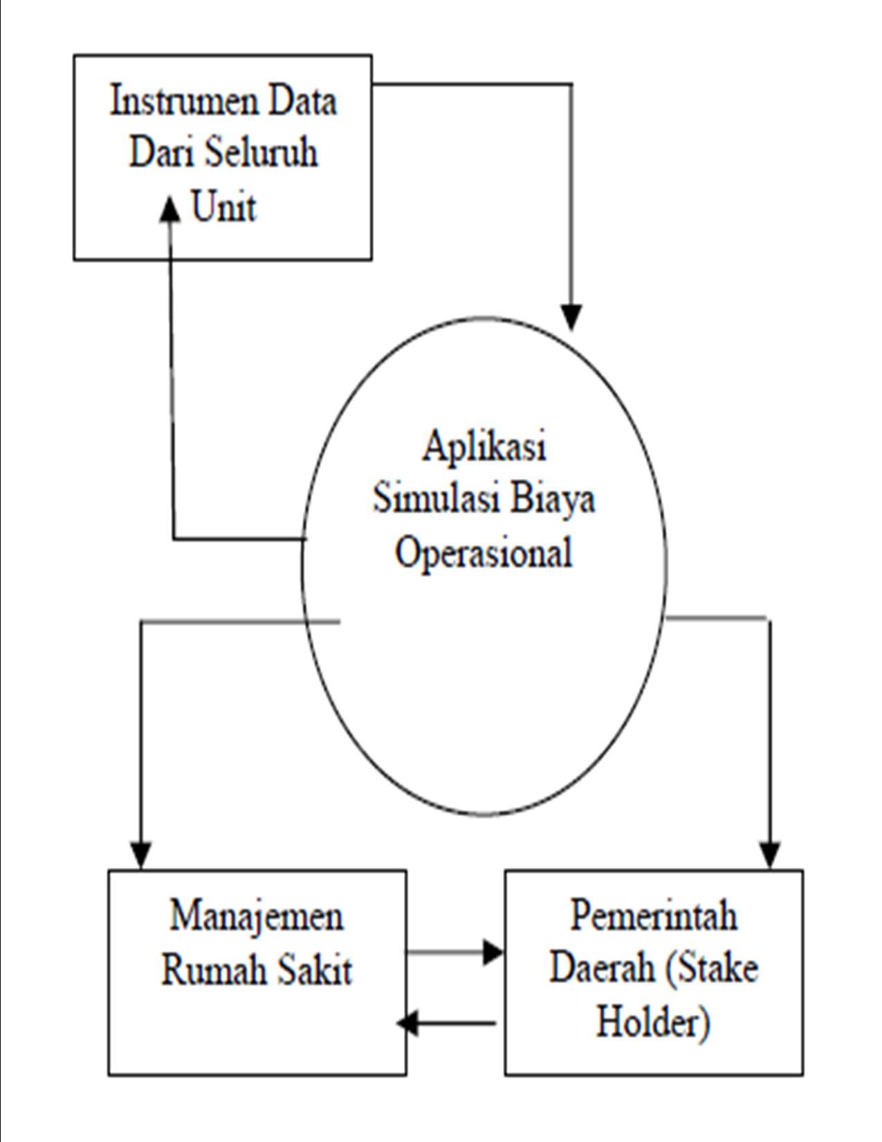 Manajemen operasional rumah sakit rabiahs blog gambar 3 diagram konteks system ccuart Images